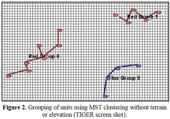 "Examples of how Kruskal's Minimum Spanning Tree algorithm can be used to separate groups of units into cohesive lines. These figures are taken from, ""Implementing the Five Canonical Offensive Maneuvers in a CGF Environment."" by Sidran, D. E. & Segre, A. M."