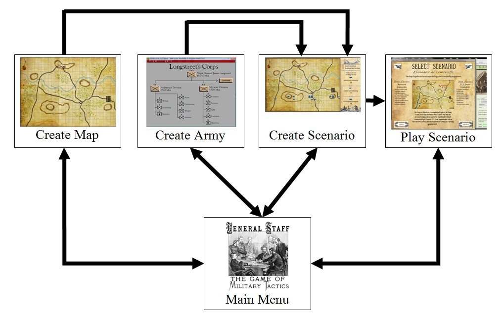 Flow chart of General Staff. From the main screen the user can either create a new map, create a new army, combine a map and two armies into a new scenario or play a previously created scenario. Click to enlarge.